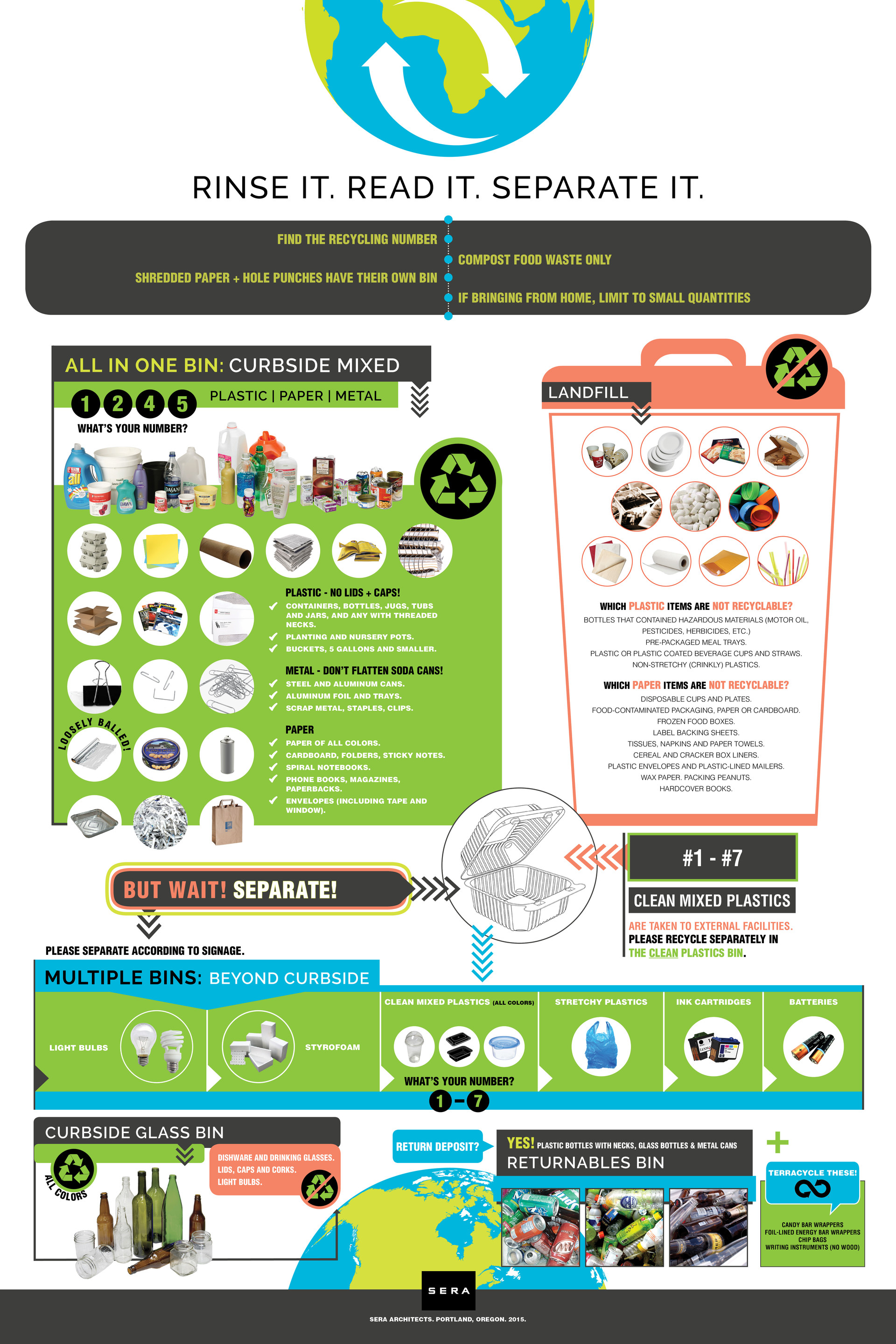 Recycling Guideline