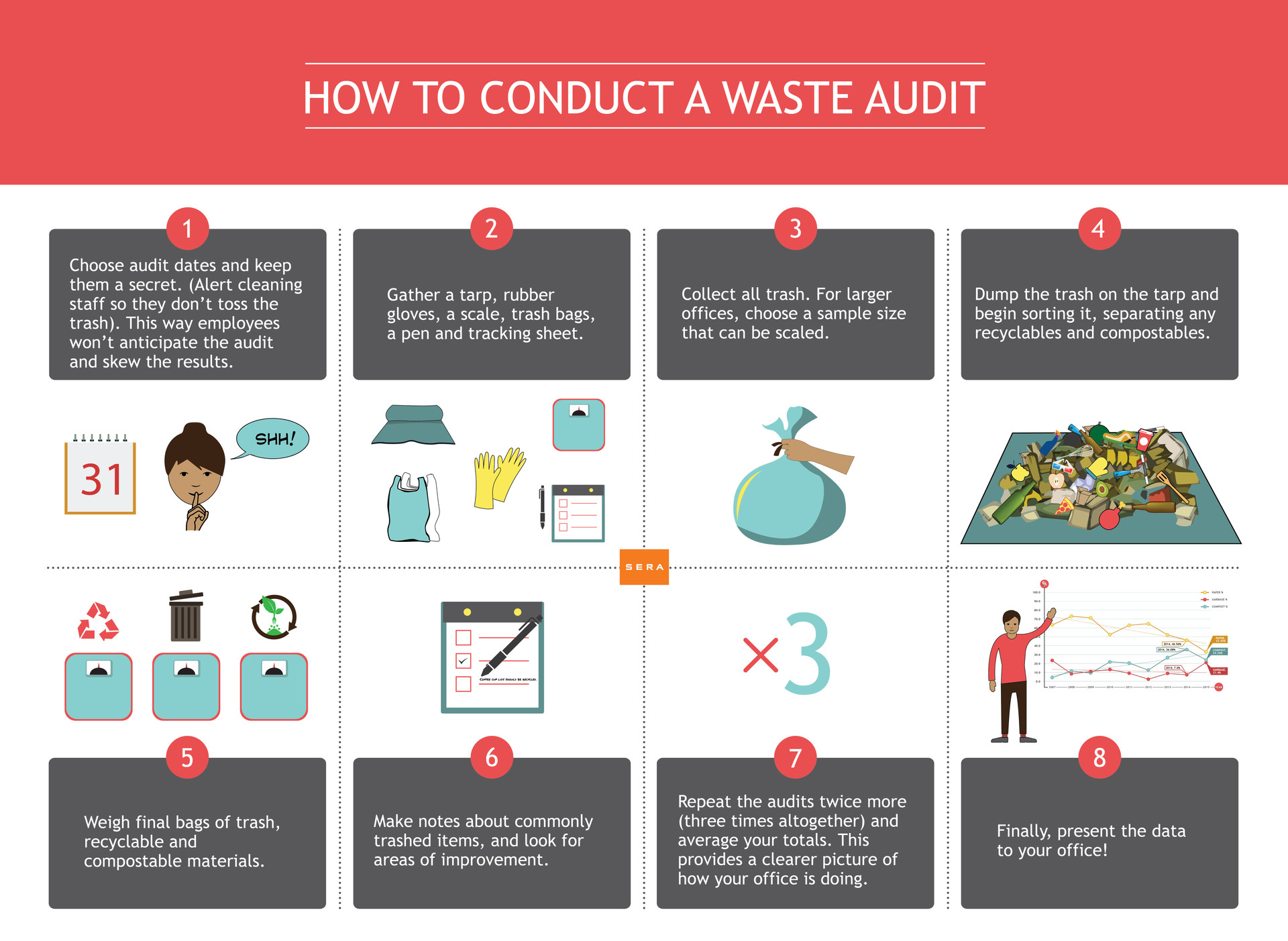 Waste Audit Infographic