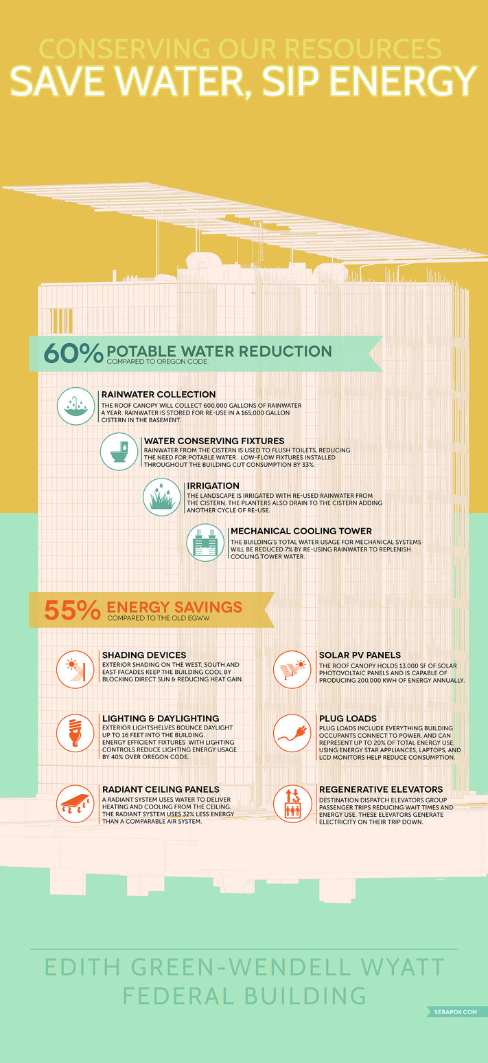 Infographic: Conservation