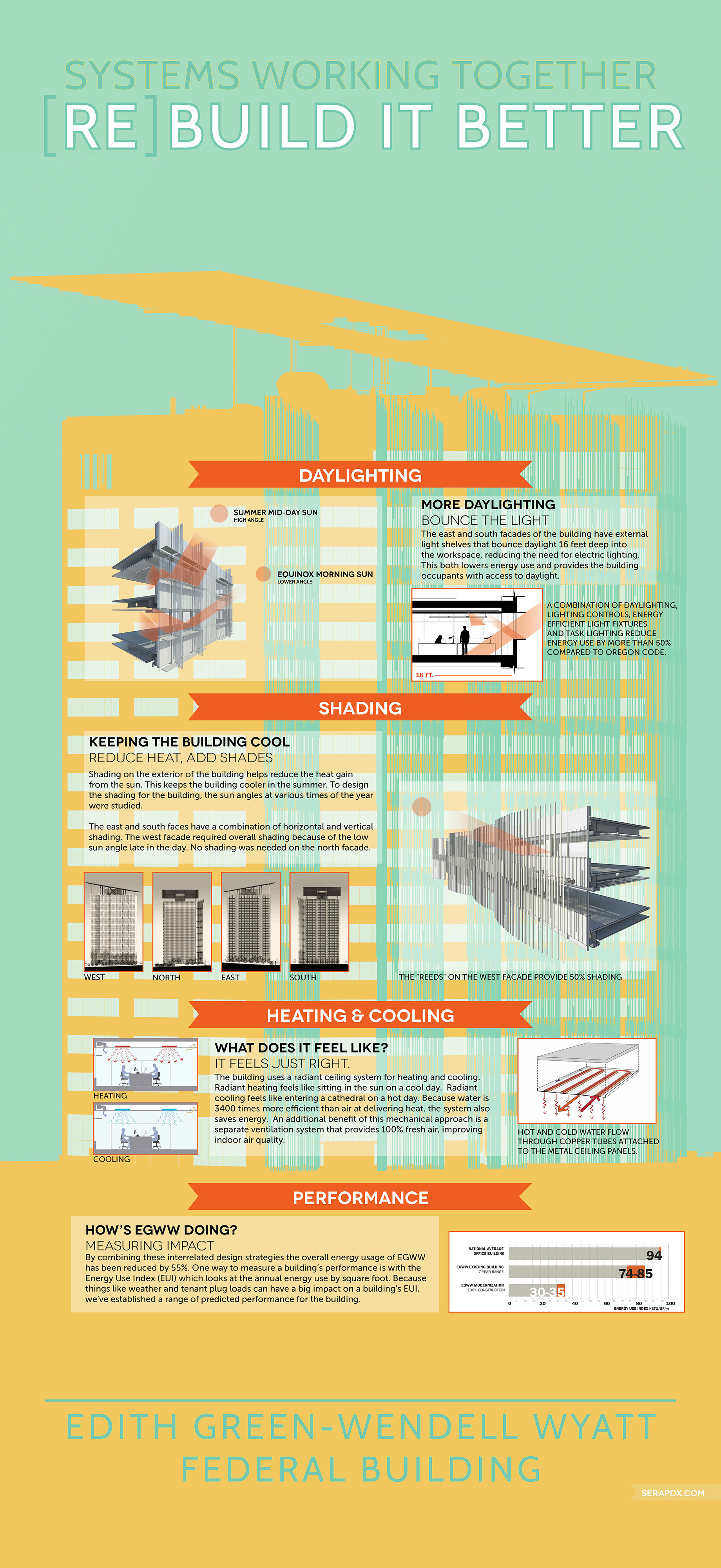 Infographic: Systems