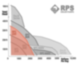 RPS600 Performance Graph.PNG