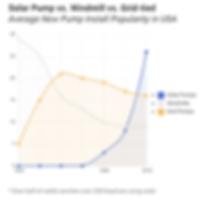 Solar vs Grid vs Wind Graph.PNG