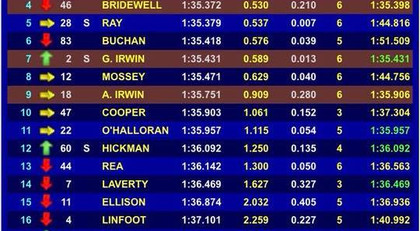 Tommy Bridewell Racing   British Superbike Racer #46   Bennetts BSB - Live Timing & Tracking