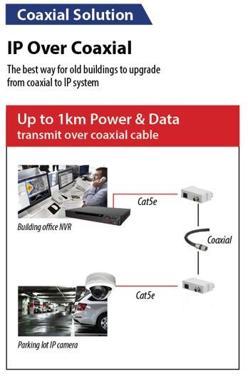 IP Over coax