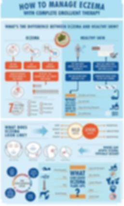 How to Manage Eczema