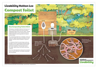 Compost Toilet information board