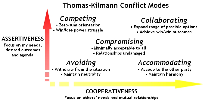 TK-Conflict-Modes