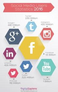 social-media-usage-stats-in-2016-56a5b4f26576d-w1500