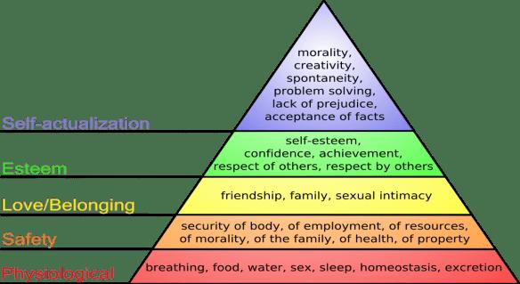 Maslow.Hierarchy.1