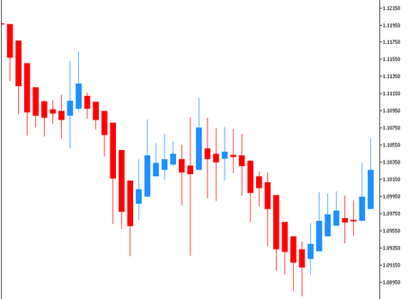 Price Action with Heikin-Ashi Candles In Forex