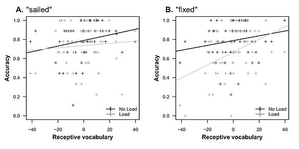 Poor vocabulary leads to more retrieval interference