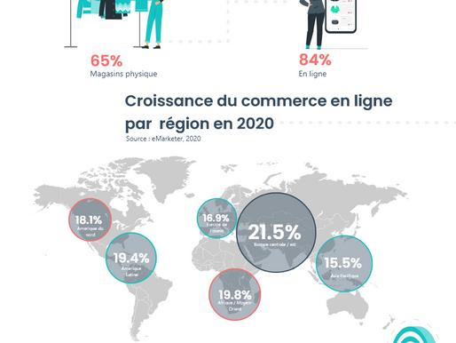 Commerce en ligne & Pandémie