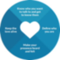 brand-love-marketing-methodology-process