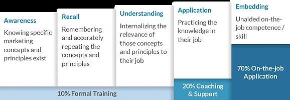 Acumen-training-methodology-learning.png