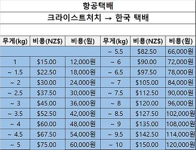 쇼핑몰 한국택배 비용.jpg