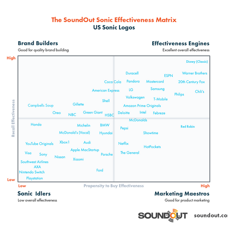 SoundOut launches its Sonic Effectiveness Matrix to map the most effective sonic logos in the US