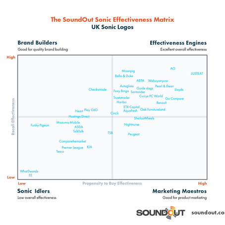 SoundOut launches its Sonic Effectiveness Matrix to map the most effective sonic logos in the UK