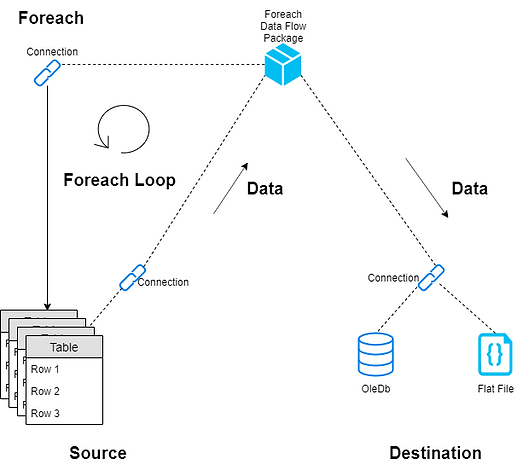 Foreach Data Flow.png