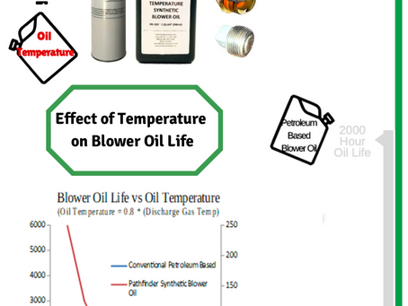 Effects of Temperature on Blower Oil Life