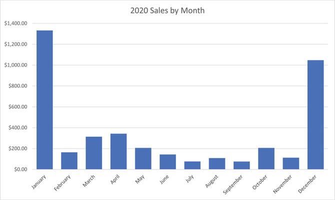 Shop Talk: 2020 Nix Comics Revenue and Expenses