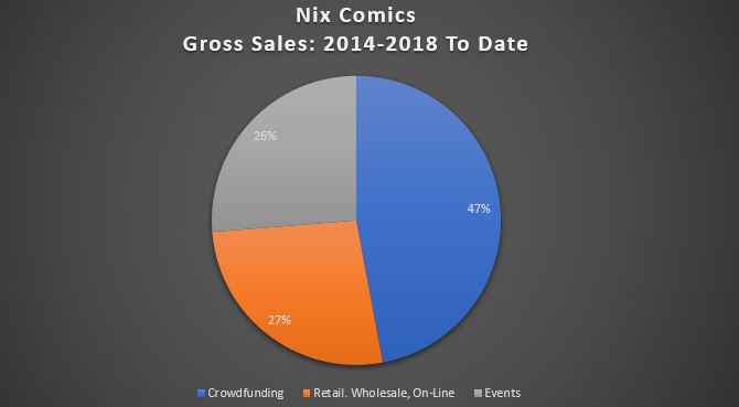 Shop Talk: Five Years of Gross Sales at Events