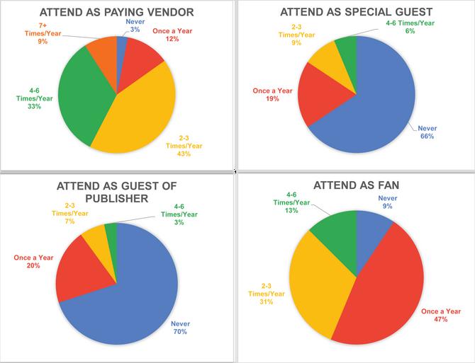 2020 Comic Shows Survey
