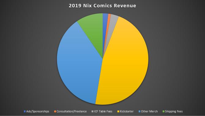 Nix Comics 2019 Revenue and Expenses