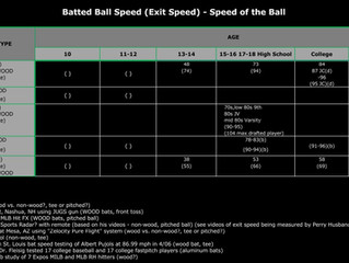 Bat Speed, Batted Ball Speed (Exit Speed) in MPH by Age Group