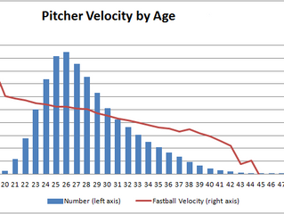 Baseball Pitching Velocity Chart from Youth to Pro