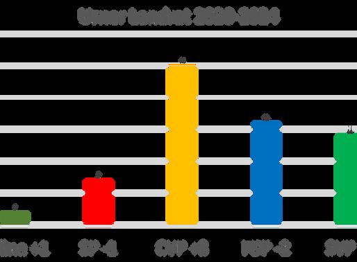 CVP Uri ist klare Wahlsiegerin