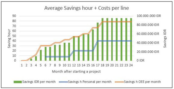 Average saving hours and costs.JPG