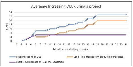 Average increasing OEE.JPG