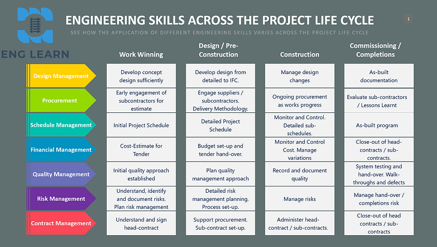 Skills and the project life cycle.PNG