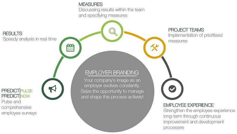 employer branding ENG.JPG
