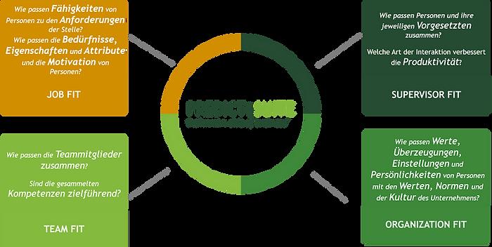Predict Suite Organisationsverhalten - Organizational Behavior
