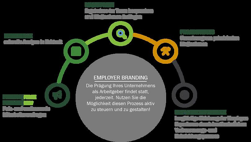 Organisationsentwicklung, Organisationsverhalten, Jeannie, Talentmanagement