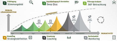 Organisationsverhalten Organisationsentwicklung Beratung Recruiting