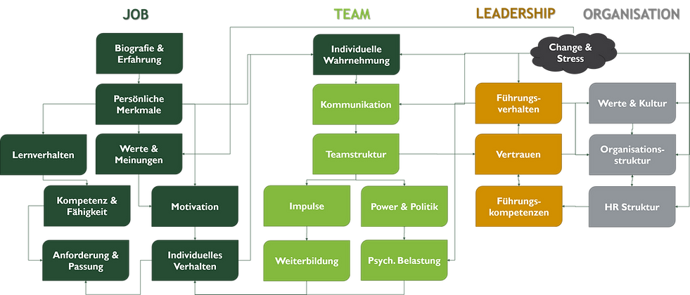 Jeannie, Organisationsentwicklung, Stimmungsbarometer, Organisationsverhalten Organisationsentwicklung Beratung Recruiting