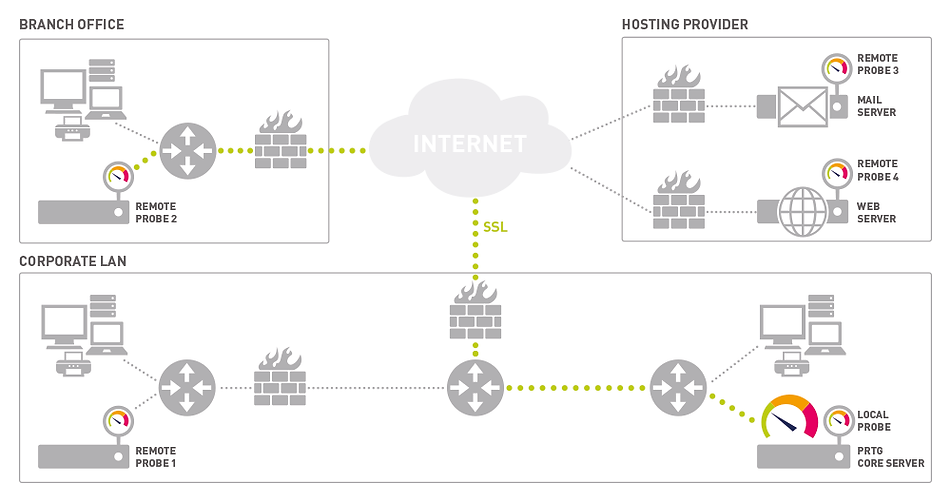 Buy Paessler PRTG Network Monitor from Winncom Technologies