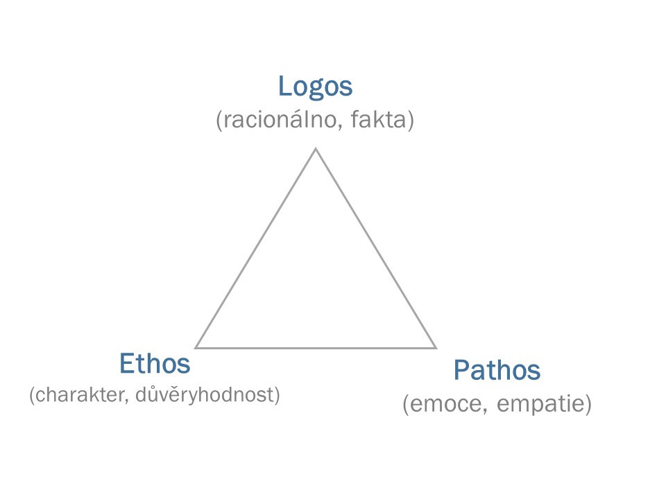 Logos (racionálno), Ethos (charakter) a Pathos (emoce) v trojúhelníku
