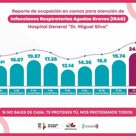Tras Noche de Muertos, aumenta ocupación en Hospital Civil de Morelia