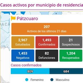 PÁTZCUARO REBASA LOS 200 CASOS ACTIVOS POR COVID-19