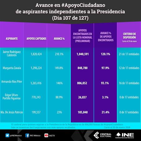 """INE PRESENTA AVANCE DE LOS ASPIRANTES INDEPENDIENTES A LA PRESIDENCIA DE MÉXICO; """"EL BRONCO&quo"""
