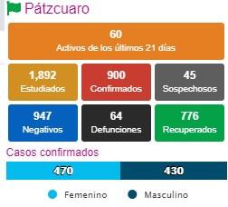CIERRA OCTUBRE CON 900 CASOS ACUMULADOS DE COVID-19 Y 64 DEFUNCIONES EN PÁTZCUARO