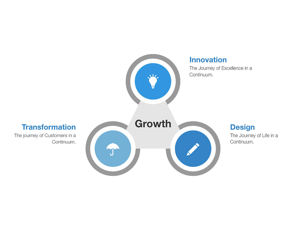 The only path to meet the growing demand in the fourth industrial revolution phase is the triangulation of Design, Transformation & Innovation.