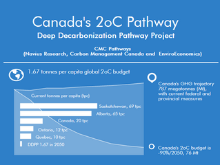 GHG Technology needs in a 2oC world:  Deep Decarbonization Pathways for Canada