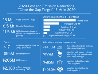 The Cost and GHG Implications of WCI Cap and Trade in Ontario