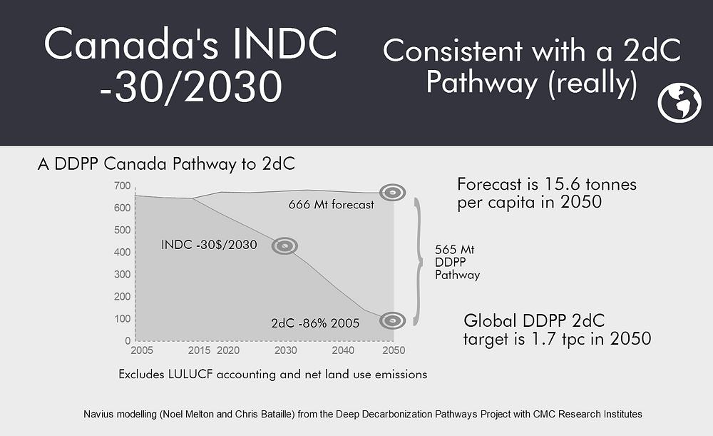DDPP INDC  (1).png