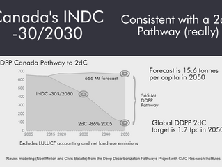 Conflating revealed political will with Canada's new 2030 target