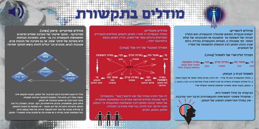 מודלים בתקשורת.jpg